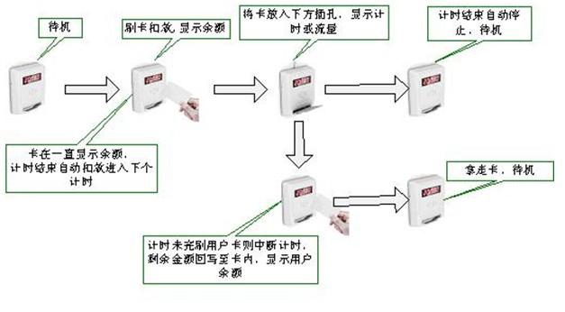 二.产品样式与参数 ①.节水控制器外观