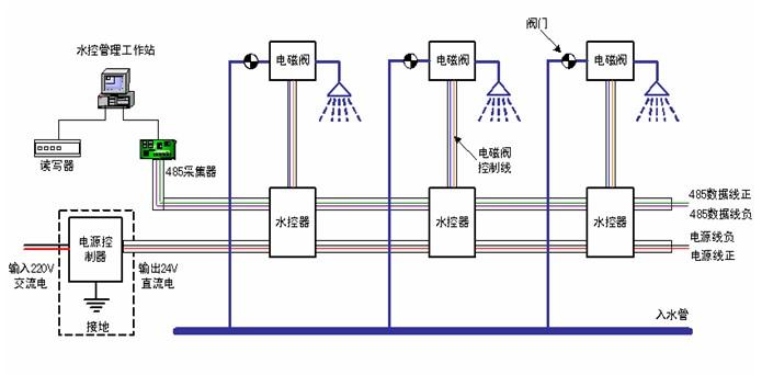 水控电动阀接线原理图